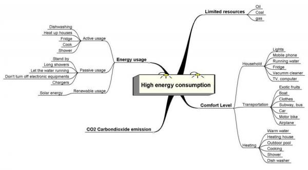 high_energy_consumption